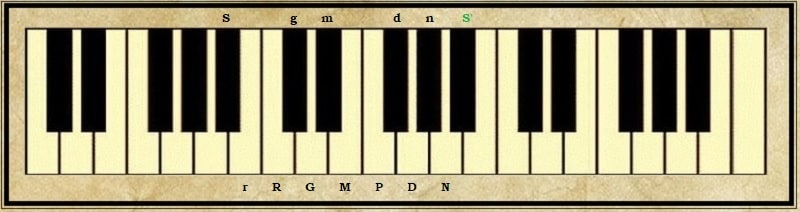 The Notes in an Octave in Indian Classical Music - Raag