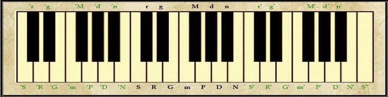 Notating Indian Classical Music Raag Hindustani
